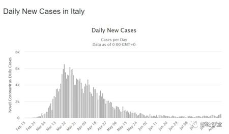 意大利8月15日重新开放邮轮旅行
