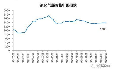 2020年6月中国造船业预警指数环比上升