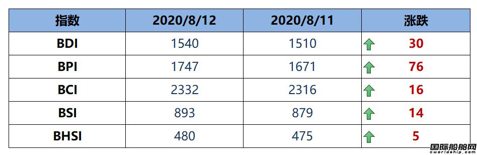 BDI指数12连涨至1540点