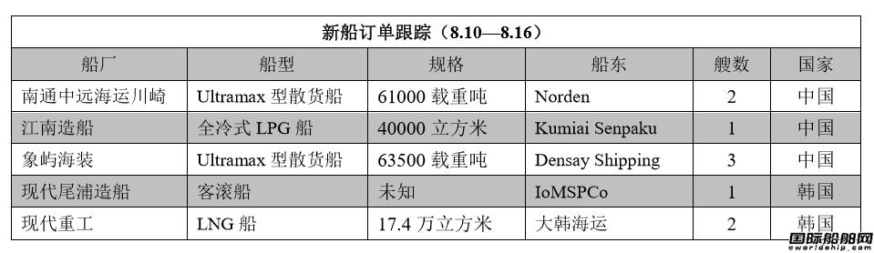 新船订单跟踪(8.10―8.16)