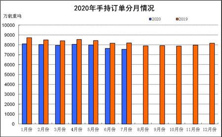 2020年1~7月船舶工业经济运行情况