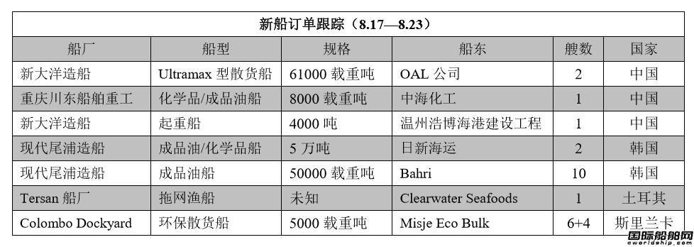 新船订单跟踪(8.17—8.23)