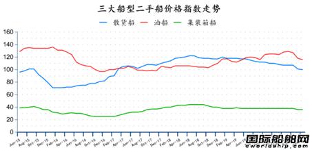 二手船市场月度分析(2020年7月)