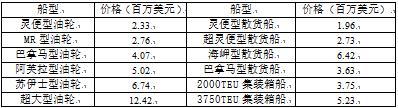 国际船舶交易市场月度报告(2020.07)