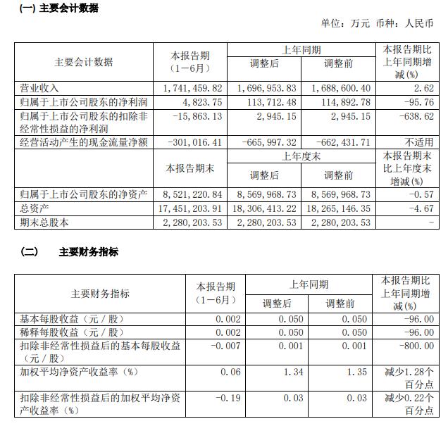 中国重工上半年净利减少近10亿同比大降96%