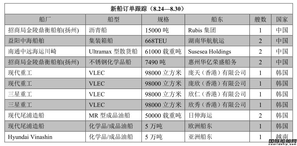 新船订单跟踪(8.24—8.30)