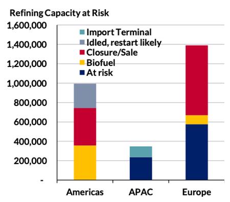 炼油厂产能调整将改变未来油轮市场需求