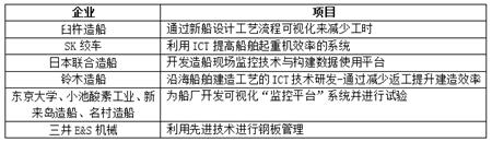 23年来最低水平!日本造船业大重组时代来临?