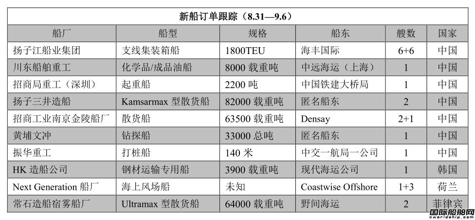新船订单跟踪(8.31-9.6)