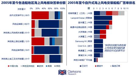 海上风电安装:中国船厂等风来?