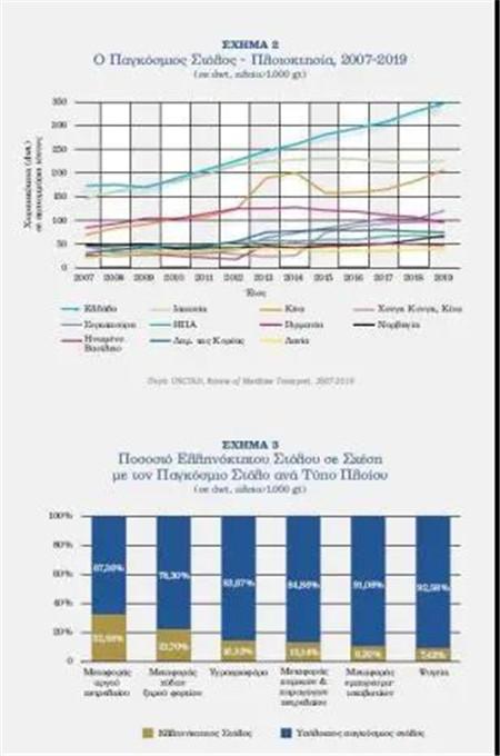 希腊仍是全球最大船东国!占世界船舶吨位20%