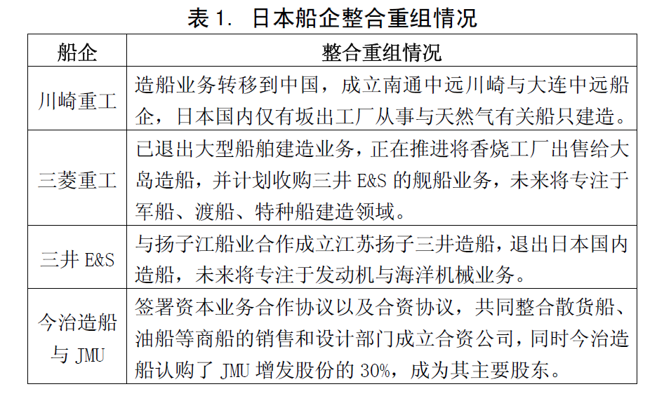 日本造船业整合重组步伐提速