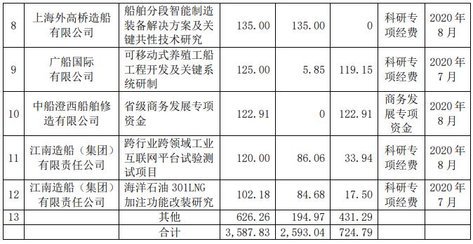 中国船舶:子公司收到政府补助3615万元