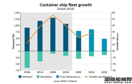 新船订单大降!三大船型市场展望