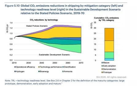 IEA估计航运零排放将产生6万亿美元市场