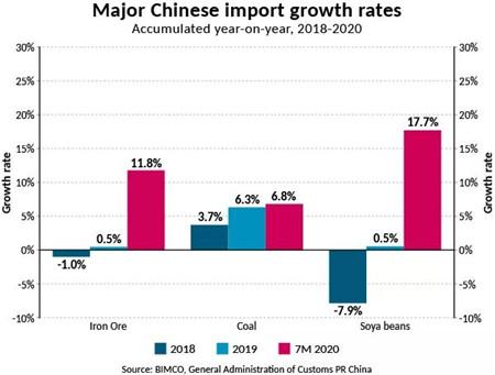 BIMCO:市场复苏缓慢,中国需求是关键