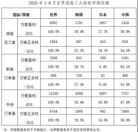 2020年1~8月船舶工业经济运行情况