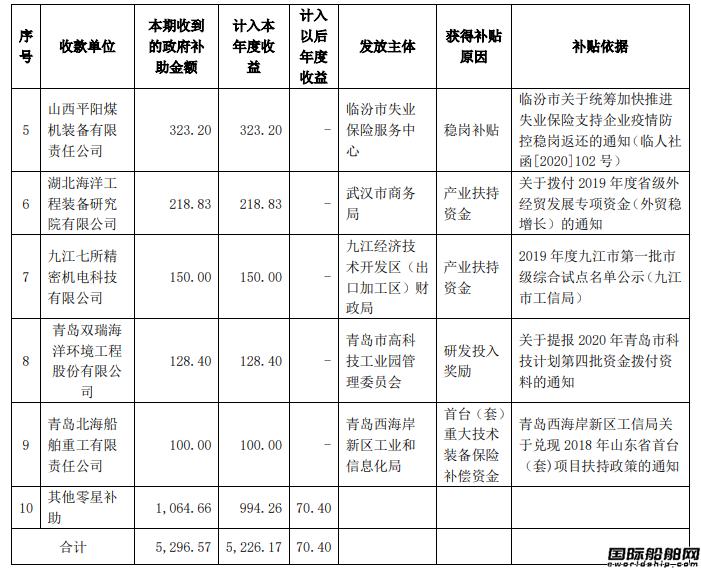 超过1亿元!中国重工再获5300万政府补助