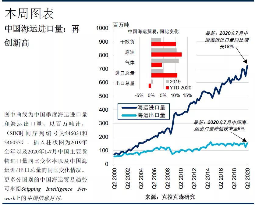 """克拉克森研究:""""中国因素""""提振全球航运市场"""