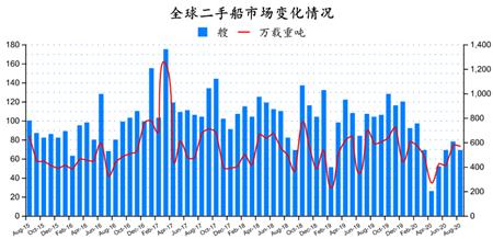 二手船市场月度分析(2020年8月)