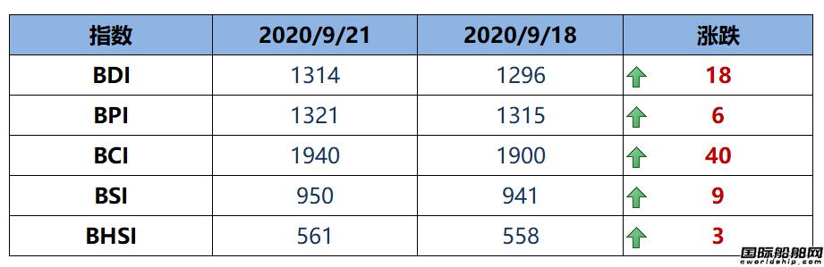 BDI指数三连涨至1314点