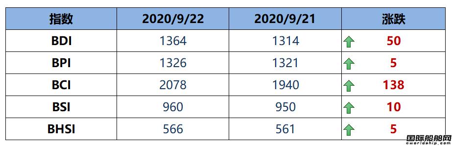 BDI指数周二大涨50点至1364点