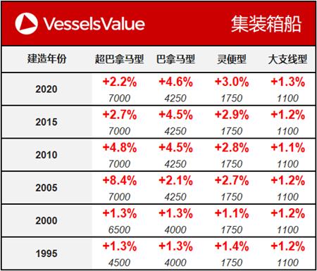 船舶交易价格周报