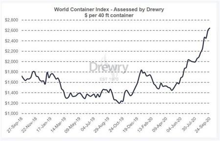 德路里:上周全球集装箱指数上涨1.6%