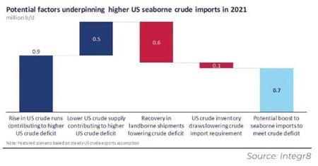 明年美国原油出口将保持稳定海运进口或增加