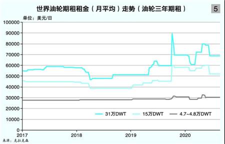 中船租赁:低谷期悄然布局油轮资产