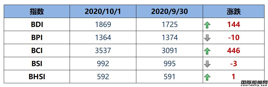 BDI指数周四上升144点至1869点
