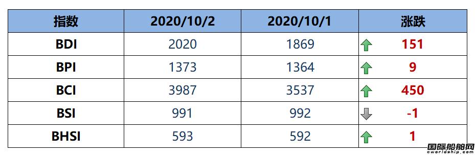 BDI指数周五大涨151点至2020点