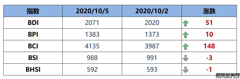 BDI指数周一上升51点至2071点