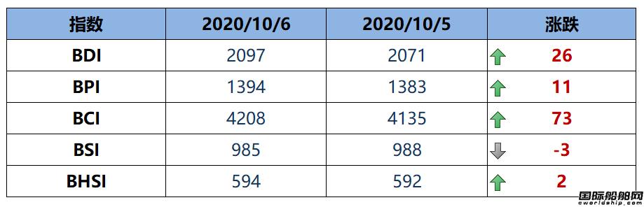 BDI指数14连涨至2097点