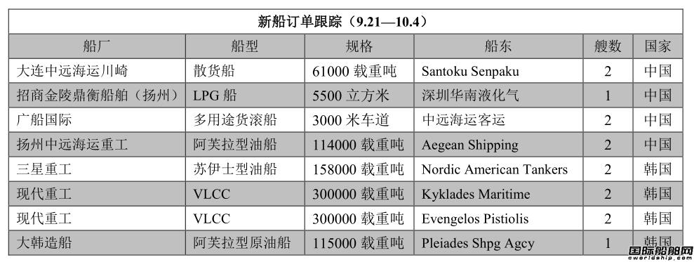 新船订单跟踪(9.21—10.4)