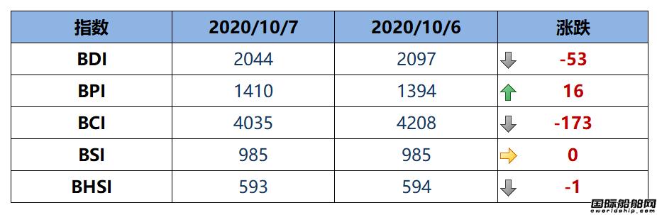 BDI指数周三下跌53点至2044点