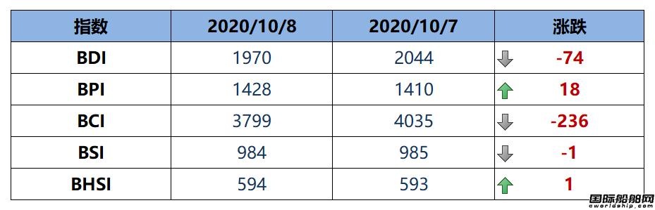 BDI指数周四大跌74点至1970点