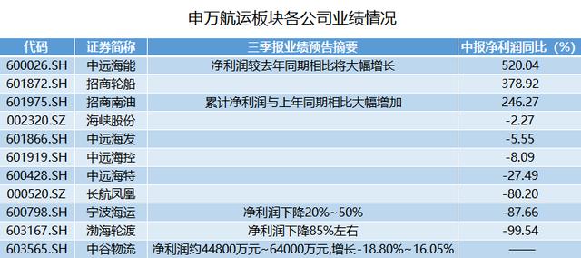 招商轮船业绩大好三季报净利预增超400%