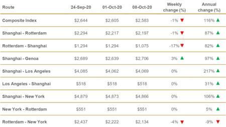 德路里发布最新全球集装箱运价指数