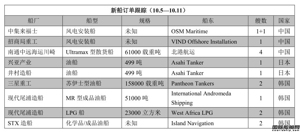 新船订单跟踪(10.5—10.11)