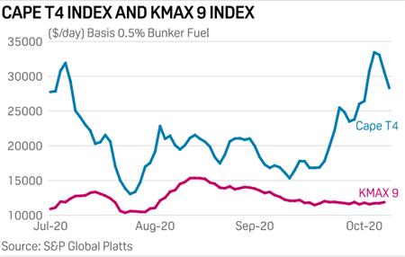 中国铁矿石进口强劲,四季度散运市场看涨