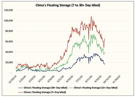 原油需求迎来曙光,中国买家又回来了?
