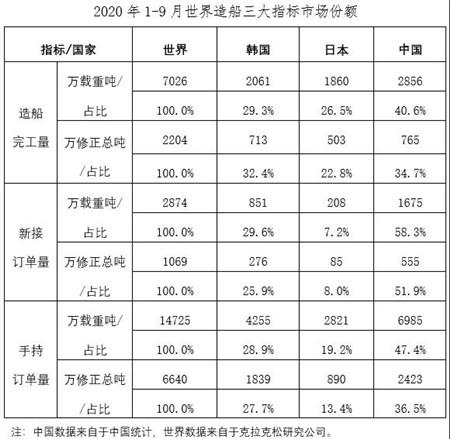 2020年1~9月船舶工业经济运行情况