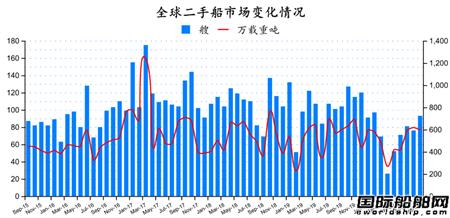 二手船市场月度分析(2020年9月)