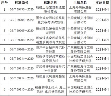 9项船舶工业国家标准获批发布