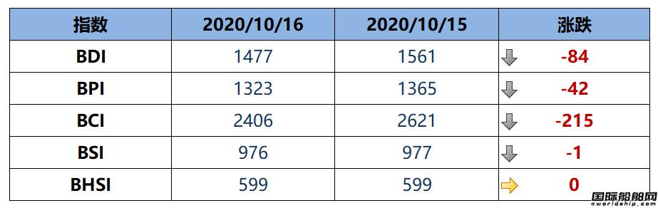 BDI指数八连跌至1477点