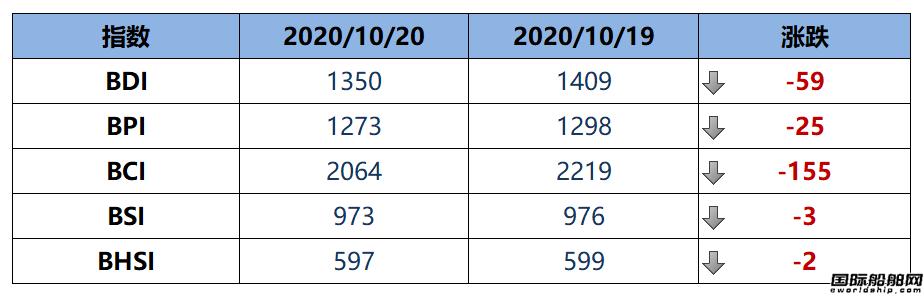 BDI指数十连跌至1350点