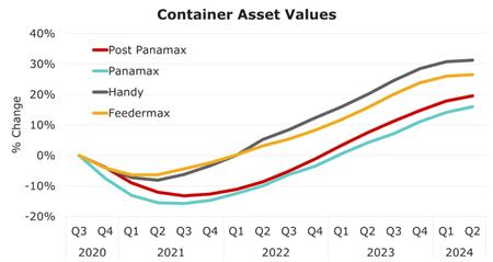 2020年第三季度航运市场稳步恢复态势