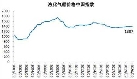 2020年9月船舶行业预警指数环比下降