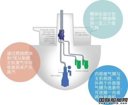 阿法拉伐中国率先推出全球首个模块化组合锅炉系统
